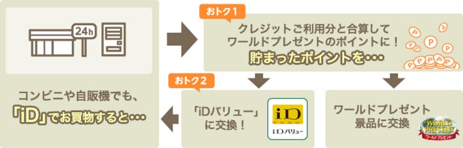 三井住友カード iD