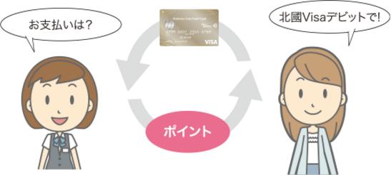 北國Visaデビットカードポイント