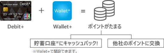 Debit+とWallet+をペアで使えば還元率0.5%!